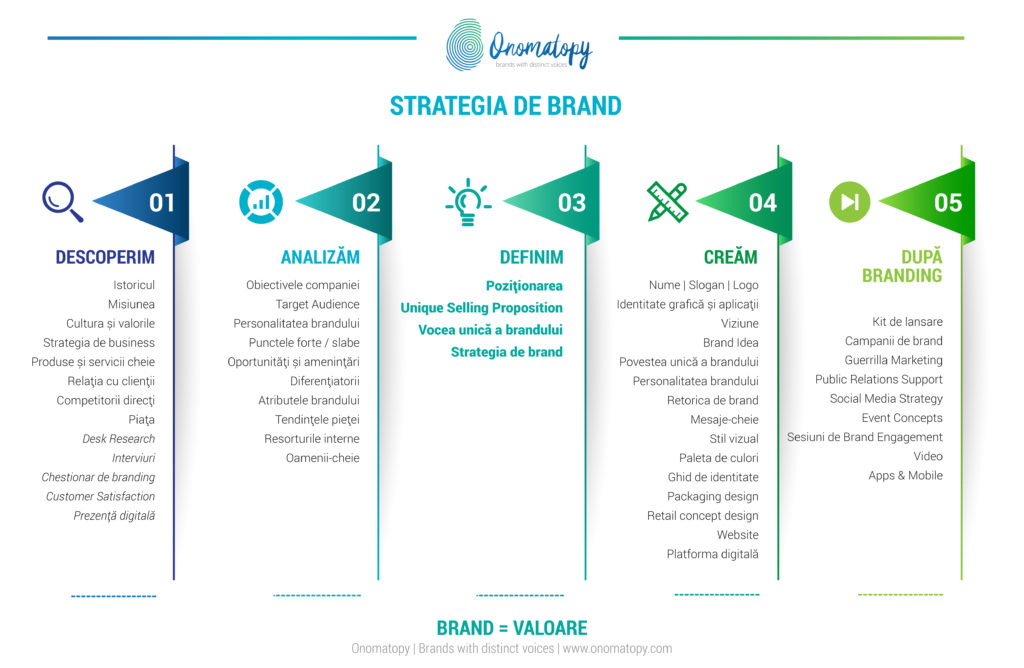 onomatopy-strategia-de-brand